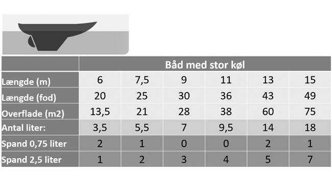 maengdeberegner-bundmaling-baad-med-stor-køl